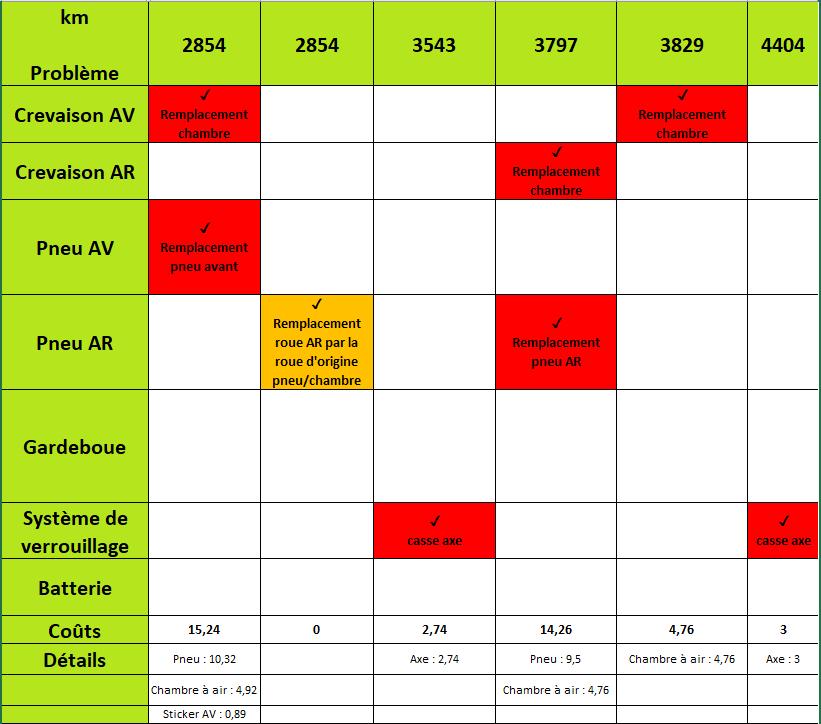 amasele move historique reparation xiaomi m365 tab3
