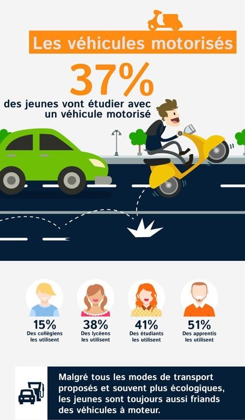 amaselemove etude minuteauto vehiculesmotorisés
